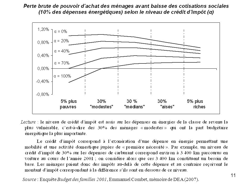 11 Source : Enquête Budget des familles 2001, Emmanuel Combet, mémoire de DEA (2007).