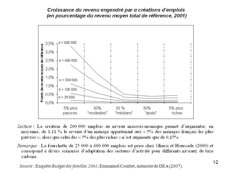12 Source : Enquête Budget des familles 2001, Emmanuel Combet, mémoire de DEA (2007).