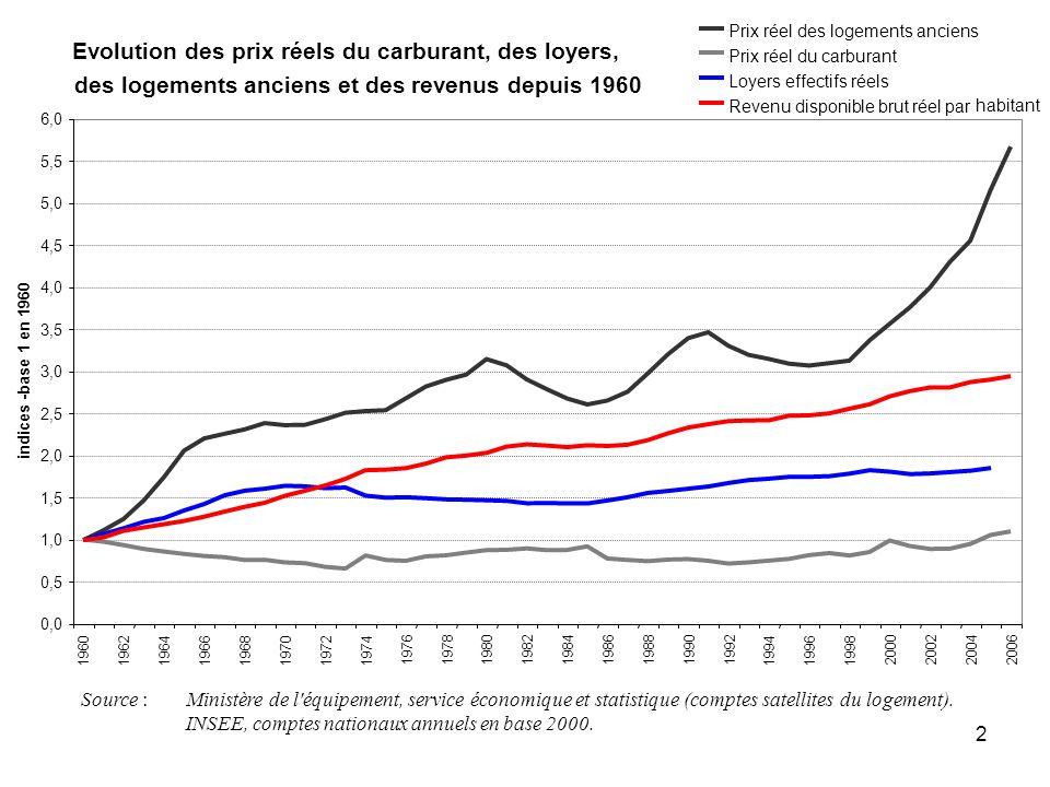 2 Source : Ministère de l'équipement, service économique et statistique (comptes satellites du logement). INSEE, comptes nationaux annuels en base 200