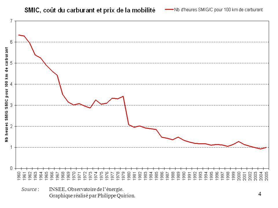 4 Source : INSEE, Observatoire de lénergie. Graphique réalisé par Philippe Quirion.