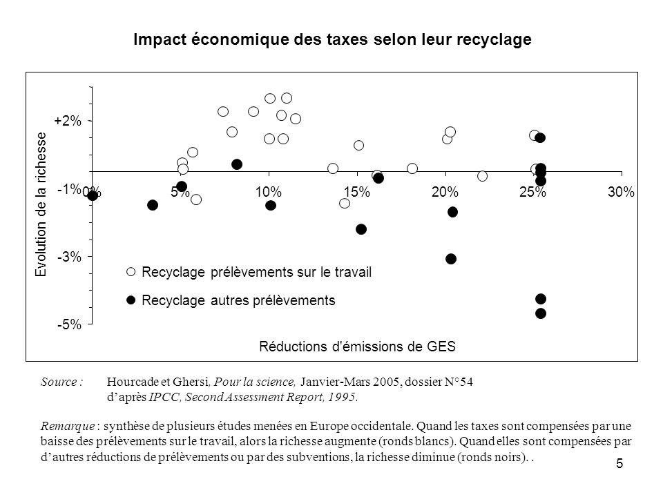 5 Source :Hourcade et Ghersi, Pour la science, Janvier-Mars 2005, dossier N°54 daprès IPCC, Second Assessment Report, 1995. Remarque : synthèse de plu