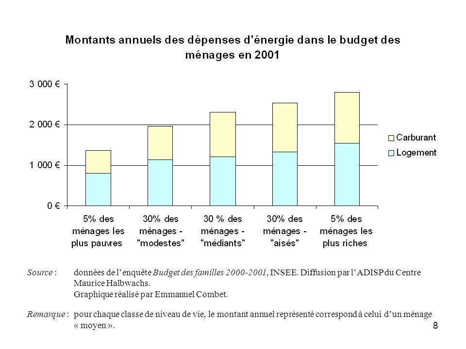 8 Source : données de lenquête Budget des familles 2000-2001, INSEE. Diffusion par lADISP du Centre Maurice Halbwachs. Graphique réalisé par Emmanuel