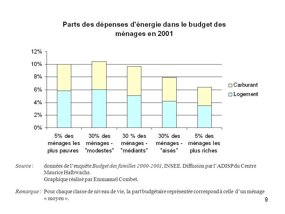 10 Limites supérieures du niveau de vie des 5 classes (en euros par unité de consommation) Source : données de lenquête Budget des familles 2000-2001, INSEE.