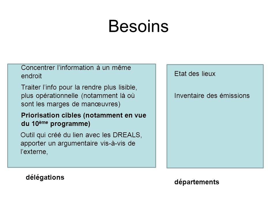 Besoins Etat des lieux Inventaire des émissions Priorisation cibles (notamment en vue du 10 ème programme) Outil qui créé du lien avec les DREALS, app