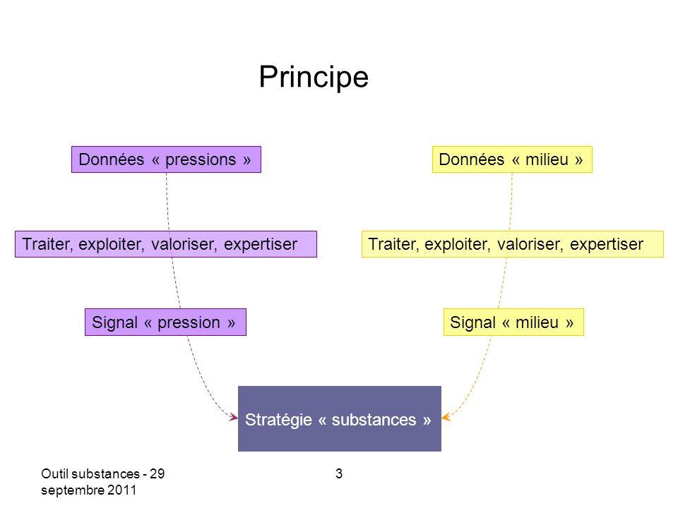 Outil substances - 29 septembre 2011 3 Date Principe Données « pressions »Données « milieu » Stratégie « substances » Signal « pression » Traiter, exp