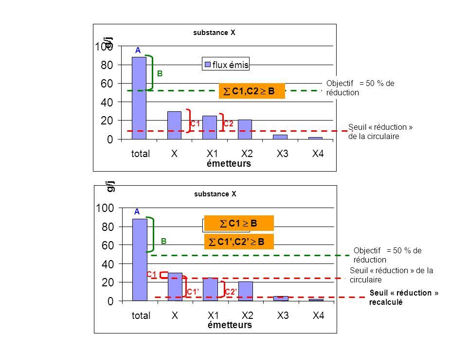 Priorisation flux substance X 0 20 40 60 80 100 totalXX1X2X3X4 émetteurs g/j flux émis A Seuil « réduction » de la circulaire B C1 Seuil « réduction »