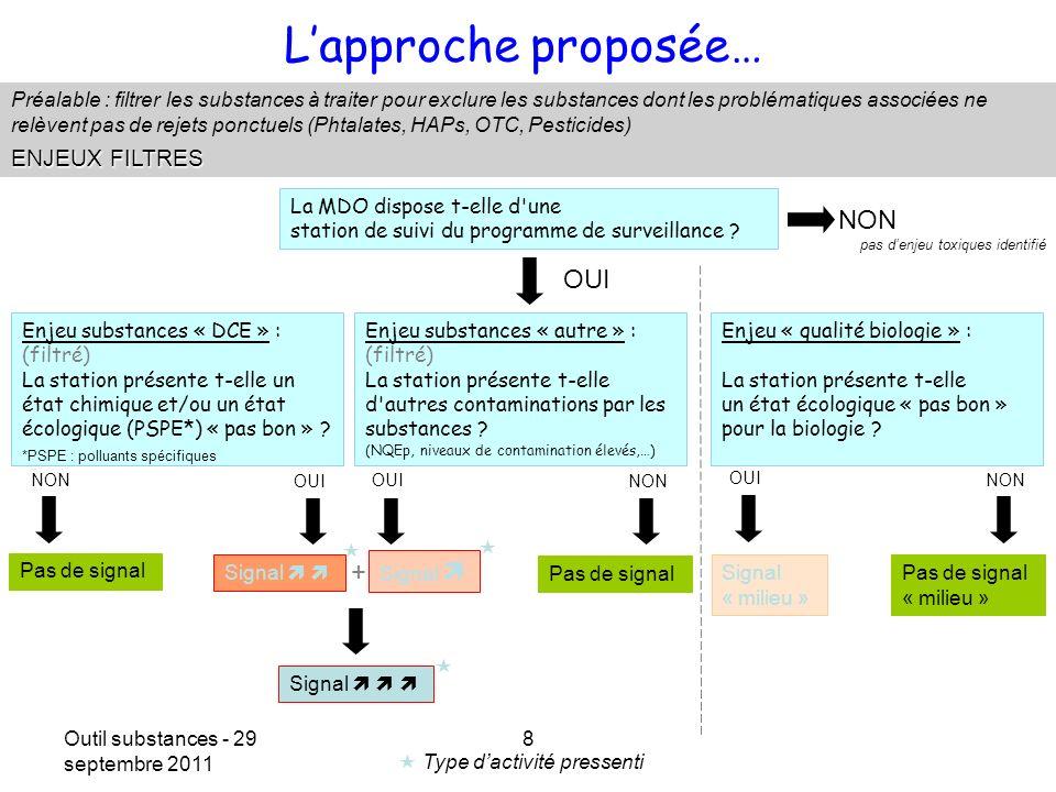 Outil substances - 29 septembre 2011 8 Date Lapproche proposée… Préalable : filtrer les substances à traiter pour exclure les substances dont les prob
