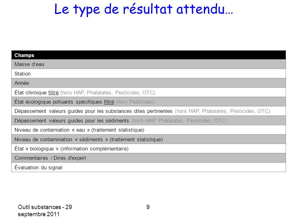 Outil substances - 29 septembre 2011 9 Le type de résultat attendu… Champs Masse deau Station Année État chimique filtré (hors HAP, Phatalates, Pestic