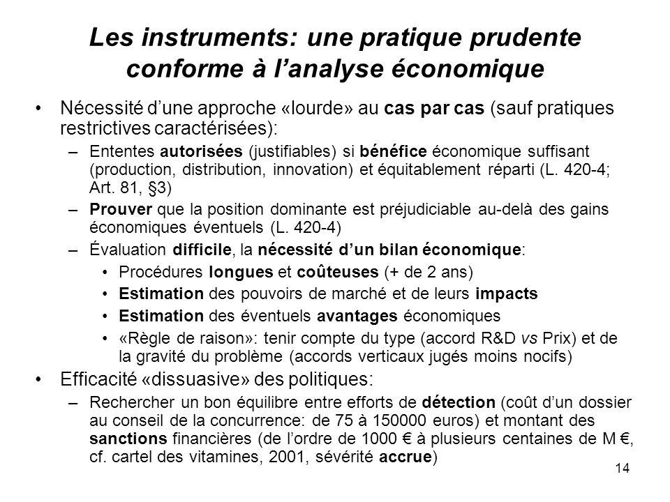 14 Les instruments: une pratique prudente conforme à lanalyse économique Nécessité dune approche «lourde» au cas par cas (sauf pratiques restrictives