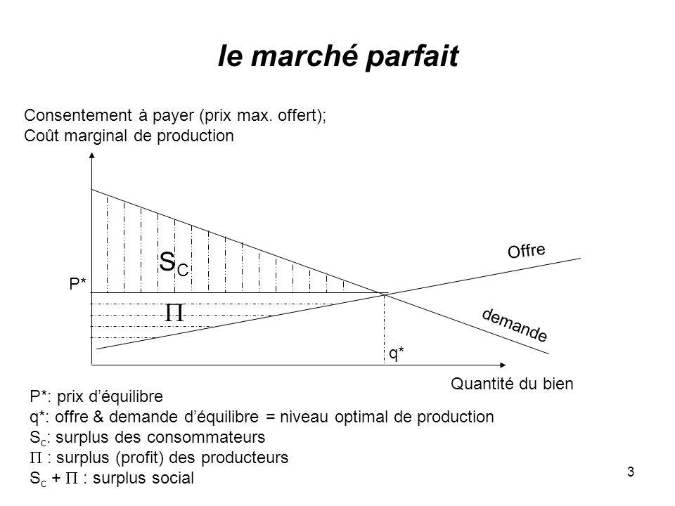 3 le marché parfait Consentement à payer (prix max. offert); Coût marginal de production Quantité du bien Offre demande q* P* SCSC P*: prix déquilibre