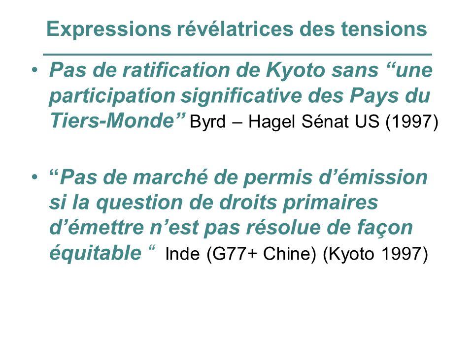 Expressions révélatrices des tensions Pas de ratification de Kyoto sans une participation significative des Pays du Tiers-Monde Byrd – Hagel Sénat US (1997) Pas de marché de permis démission si la question de droits primaires démettre nest pas résolue de façon équitable Inde (G77+ Chine) (Kyoto 1997)