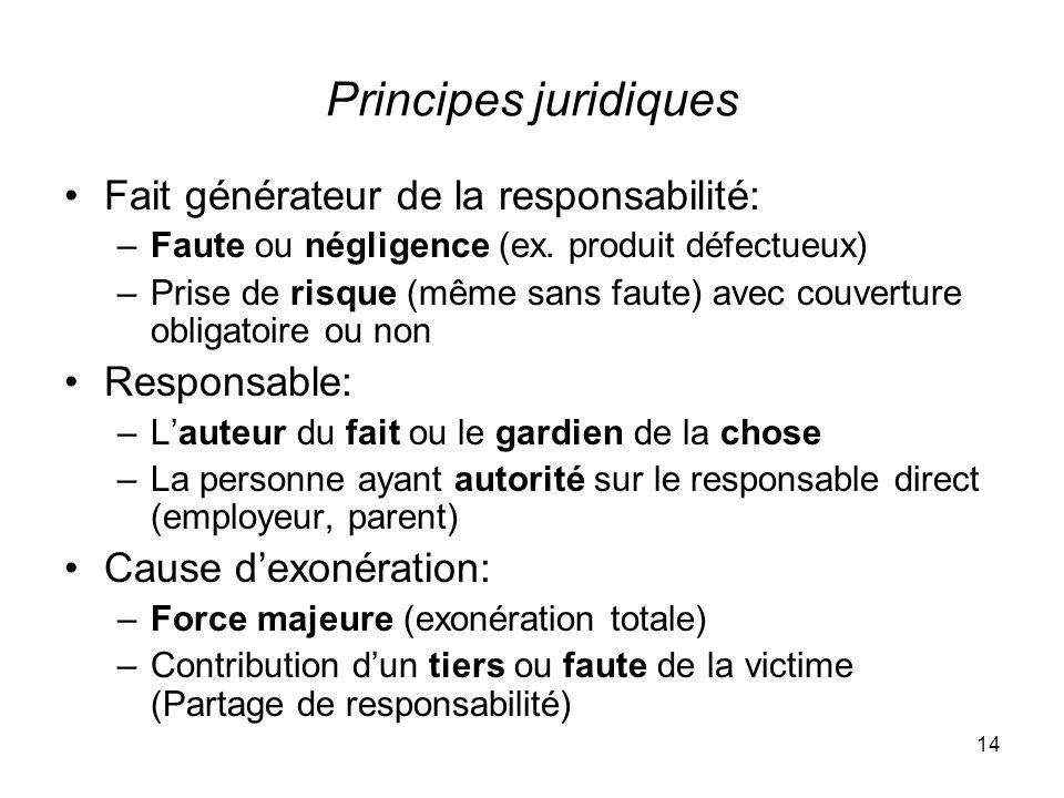 14 Principes juridiques Fait générateur de la responsabilité: –Faute ou négligence (ex. produit défectueux) –Prise de risque (même sans faute) avec co
