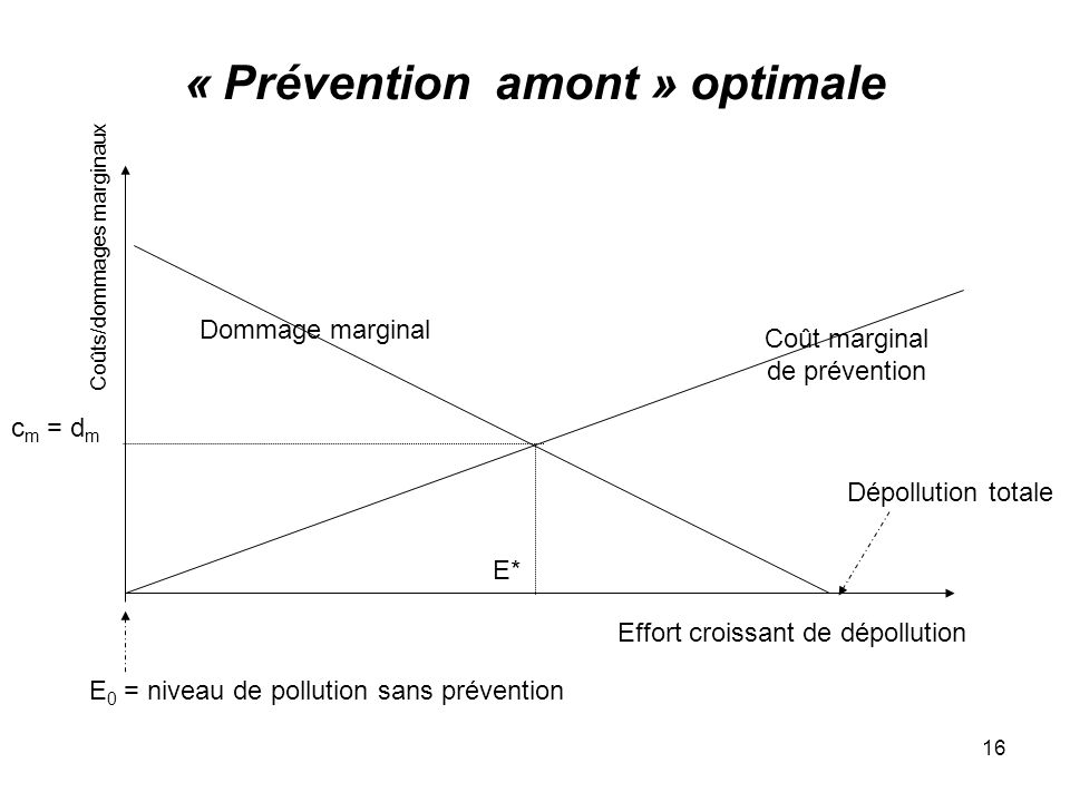 16 « Prévention amont » optimale Effort croissant de dépollution Coût marginal de prévention Dommage marginal E 0 = niveau de pollution sans préventio