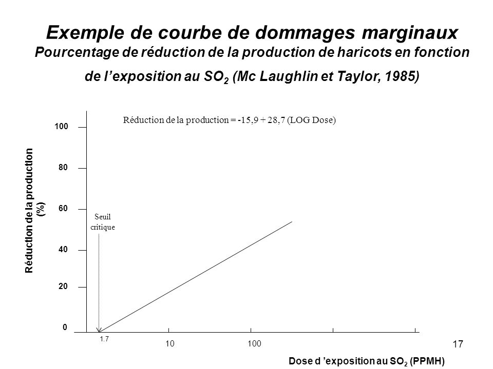 17 Exemple de courbe de dommages marginaux Pourcentage de réduction de la production de haricots en fonction de lexposition au SO 2 (Mc Laughlin et Ta