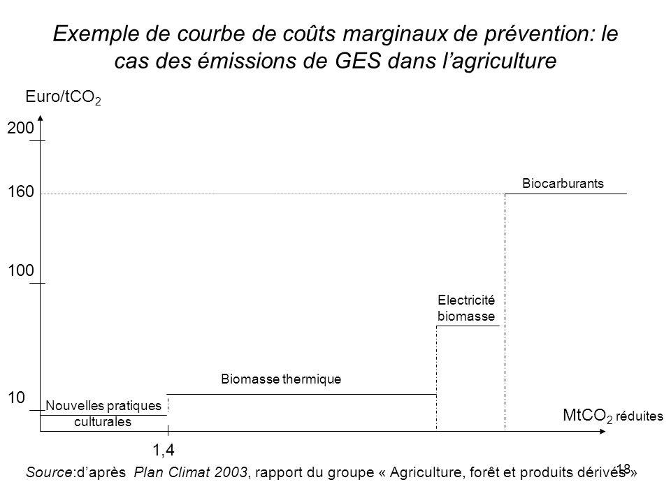 18 Exemple de courbe de coûts marginaux de prévention: le cas des émissions de GES dans lagriculture Euro/tCO 2 200 100 10 Nouvelles pratiques cultura