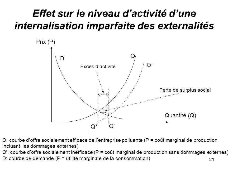 21 Effet sur le niveau dactivité dune internalisation imparfaite des externalités Prix (P) Quantité (Q) O D O: courbe doffre socialement efficace de l
