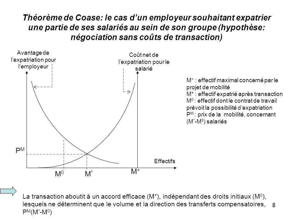 8 Théorème de Coase: le cas dun employeur souhaitant expatrier une partie de ses salariés au sein de son groupe (hypothèse: négociation sans coûts de