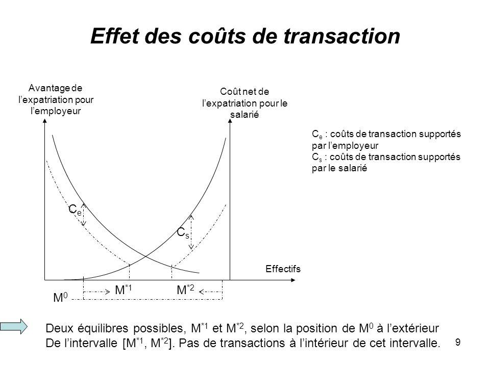 9 Effet des coûts de transaction Avantage de lexpatriation pour lemployeur Effectifs C e : coûts de transaction supportés par lemployeur C s : coûts d