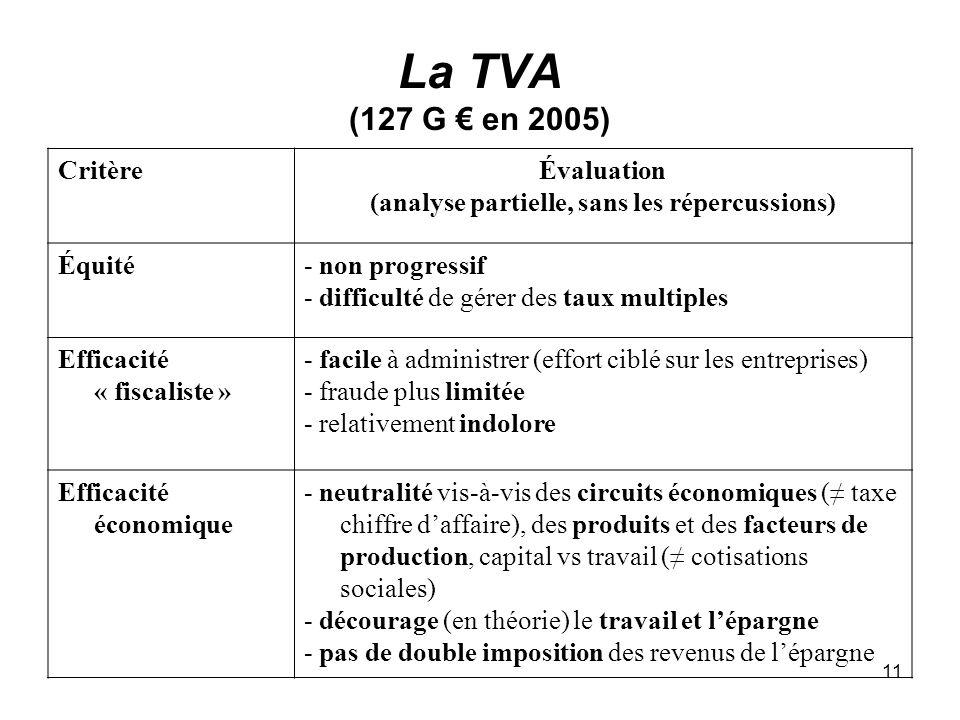 11 La TVA (127 G en 2005) CritèreÉvaluation (analyse partielle, sans les répercussions) Équité- non progressif - difficulté de gérer des taux multiples Efficacité « fiscaliste » - facile à administrer (effort ciblé sur les entreprises) - fraude plus limitée - relativement indolore Efficacité économique - neutralité vis-à-vis des circuits économiques ( taxe chiffre daffaire), des produits et des facteurs de production, capital vs travail ( cotisations sociales) - décourage (en théorie) le travail et lépargne - pas de double imposition des revenus de lépargne