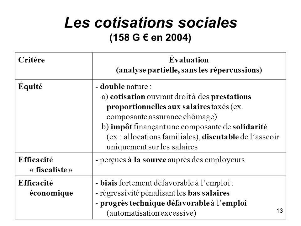 13 Les cotisations sociales (158 G en 2004) CritèreÉvaluation (analyse partielle, sans les répercussions) Équité- double nature : a) cotisation ouvrant droit à des prestations proportionnelles aux salaires taxés (ex.