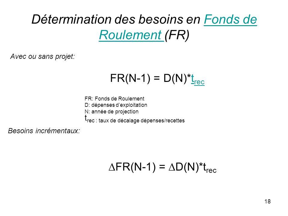 18 Détermination des besoins en Fonds de Roulement (FR)Fonds de Roulement FR(N-1) = D(N)*t rect rec FR: Fonds de Roulement D: dépenses dexploitation N: année de projection t rec : taux de décalage dépenses/recettes Avec ou sans projet: Besoins incrémentaux: FR(N-1) = D(N)*t rec