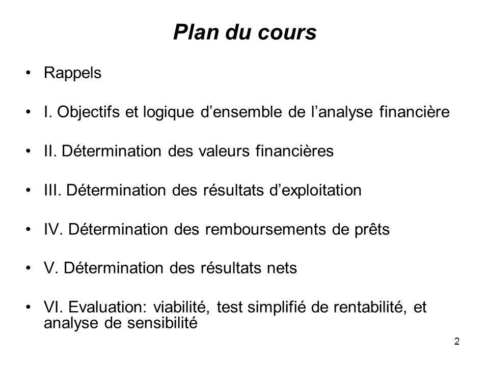 2 Plan du cours Rappels I. Objectifs et logique densemble de lanalyse financière II.