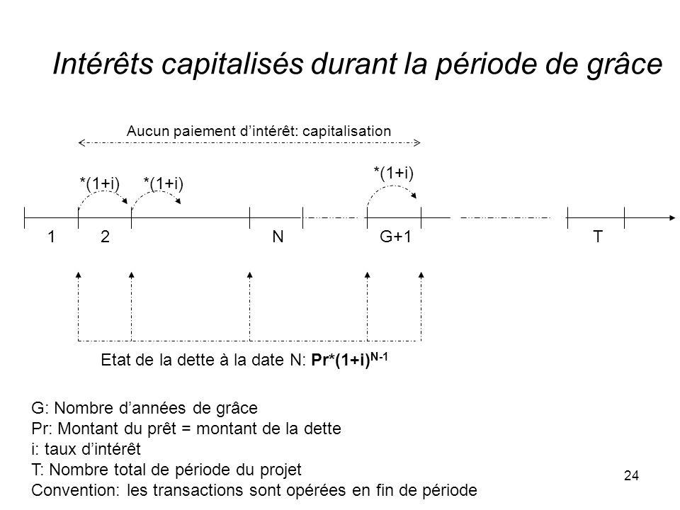 24 Intérêts capitalisés durant la période de grâce 1G+1T G: Nombre dannées de grâce Pr: Montant du prêt = montant de la dette i: taux dintérêt T: Nombre total de période du projet Convention: les transactions sont opérées en fin de période Etat de la dette à la date N: Pr*(1+i) N-1 2 *(1+i) N Aucun paiement dintérêt: capitalisation