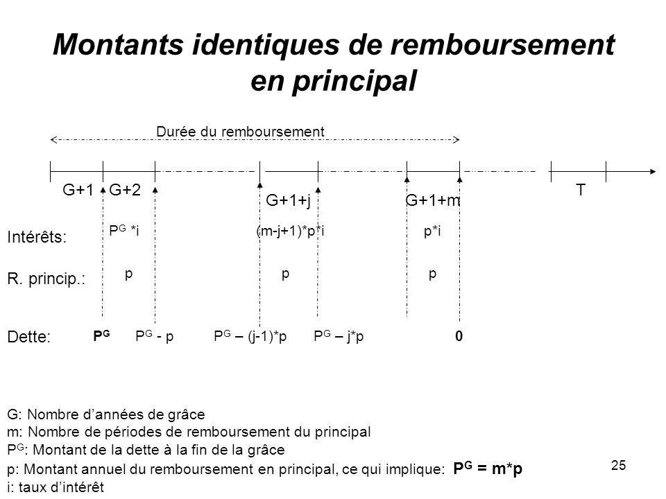 25 Montants identiques de remboursement en principal G+1+m T G: Nombre dannées de grâce m: Nombre de périodes de remboursement du principal P G : Montant de la dette à la fin de la grâce p: Montant annuel du remboursement en principal, ce qui implique: P G = m*p i: taux dintérêt G+2G+1 Durée du remboursement PGPG G+1+j Dette: Intérêts: P G - p P G *i R.
