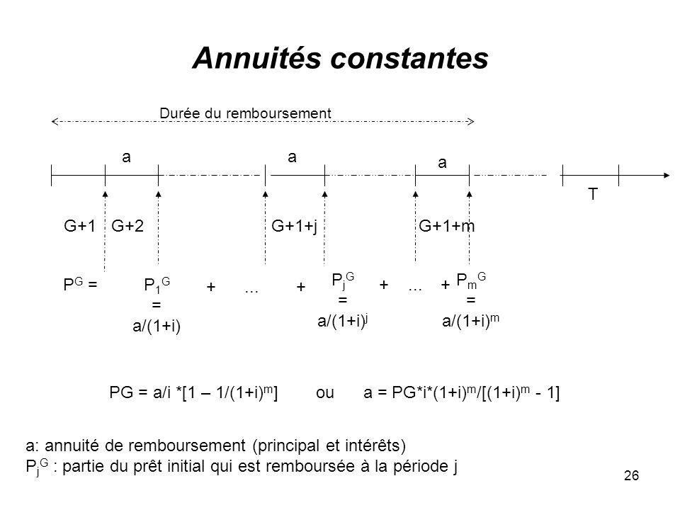 26 Annuités constantes G+1+m T G+2G+1 Durée du remboursement G+1+j a: annuité de remboursement (principal et intérêts) P j G : partie du prêt initial qui est remboursée à la période j a P G = a a P 1 G = a/(1+i) P j G = a/(1+i) j +...