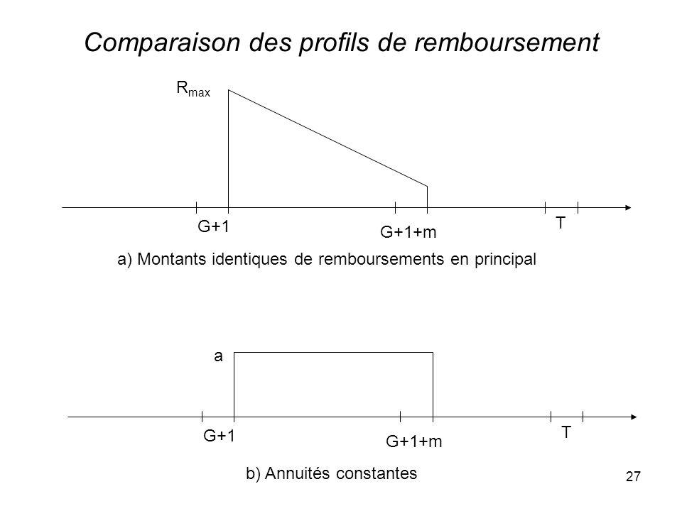 27 Comparaison des profils de remboursement G+1 T G+1+m a) Montants identiques de remboursements en principal G+1 T G+1+m b) Annuités constantes a R max