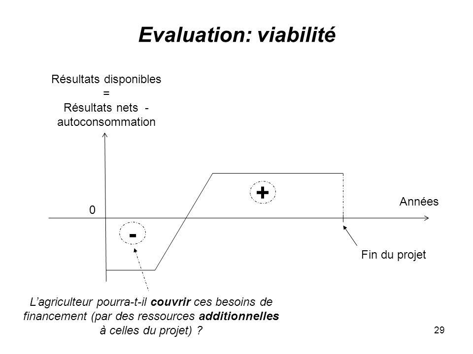29 Evaluation: viabilité 0 Résultats disponibles = Résultats nets - autoconsommation Années Fin du projet - + Lagriculteur pourra-t-il couvrir ces besoins de financement (par des ressources additionnelles à celles du projet)