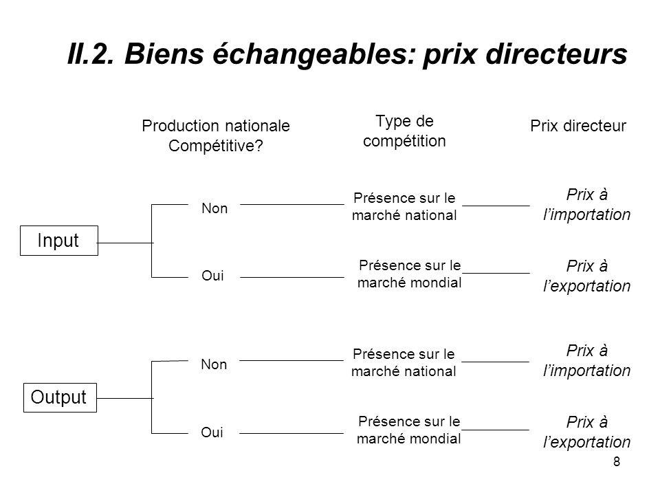 8 II.2. Biens échangeables: prix directeurs Output Input Production nationale Compétitive.