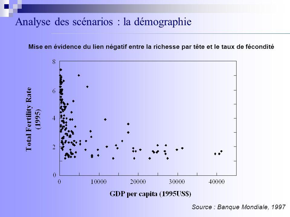Analyse des scénarios : la démographie Mise en évidence du lien négatif entre la richesse par tête et le taux de fécondité Source : Banque Mondiale, 1