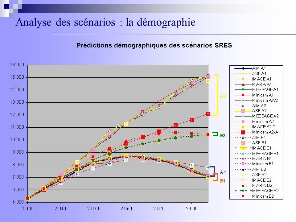 Analyse des scénarios : la démographie Prédictions démographiques des scénarios SRES
