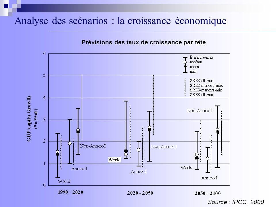 Analyse des scénarios : la croissance économique Prévisions des taux de croissance par tête Source : IPCC, 2000