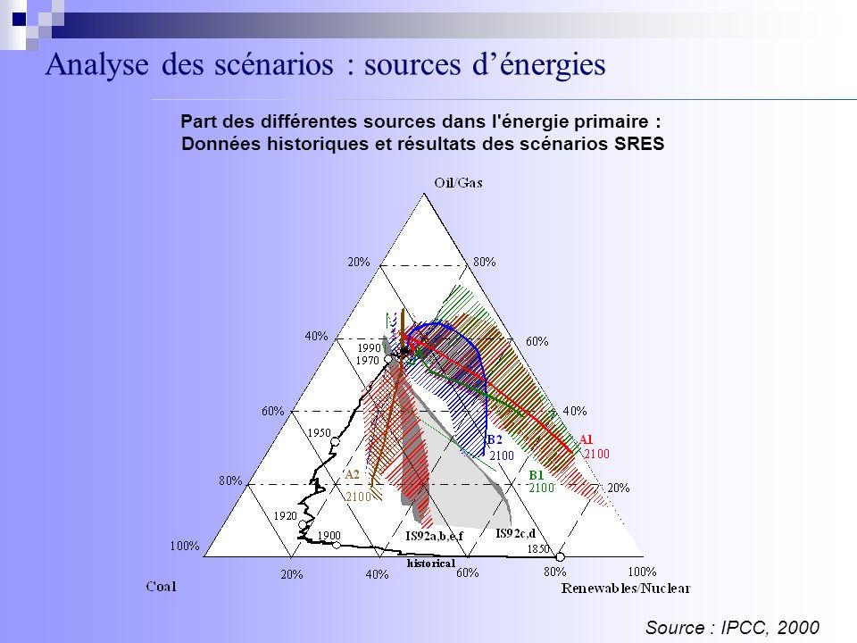 Analyse des scénarios : sources dénergies Source : IPCC, 2000 Part des différentes sources dans l'énergie primaire : Données historiques et résultats