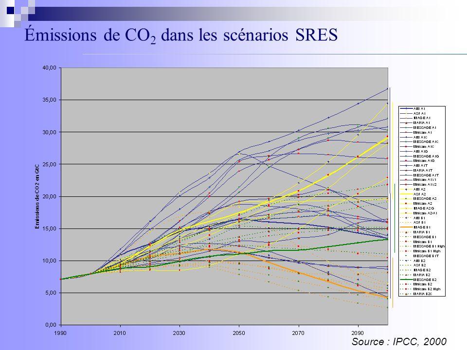 Émissions de CO 2 dans les scénarios SRES Source : IPCC, 2000