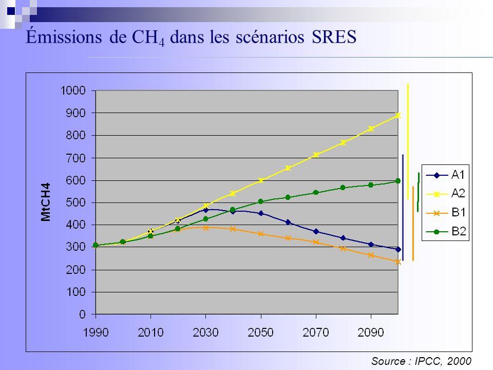 Émissions de CH 4 dans les scénarios SRES Source : IPCC, 2000