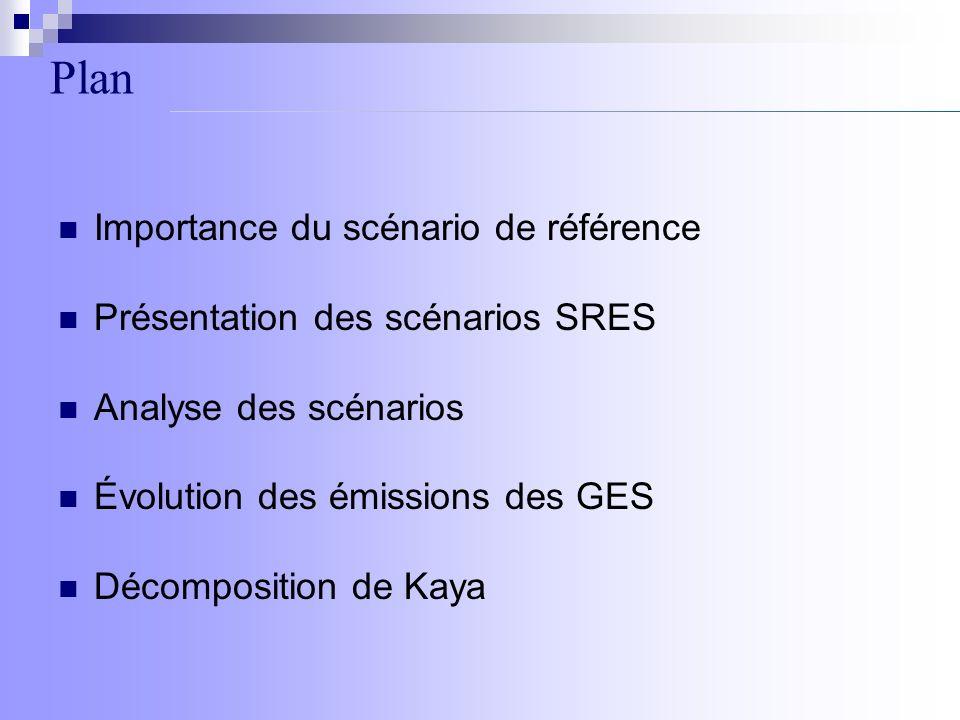 Plan Importance du scénario de référence Présentation des scénarios SRES Analyse des scénarios Évolution des émissions des GES Décomposition de Kaya