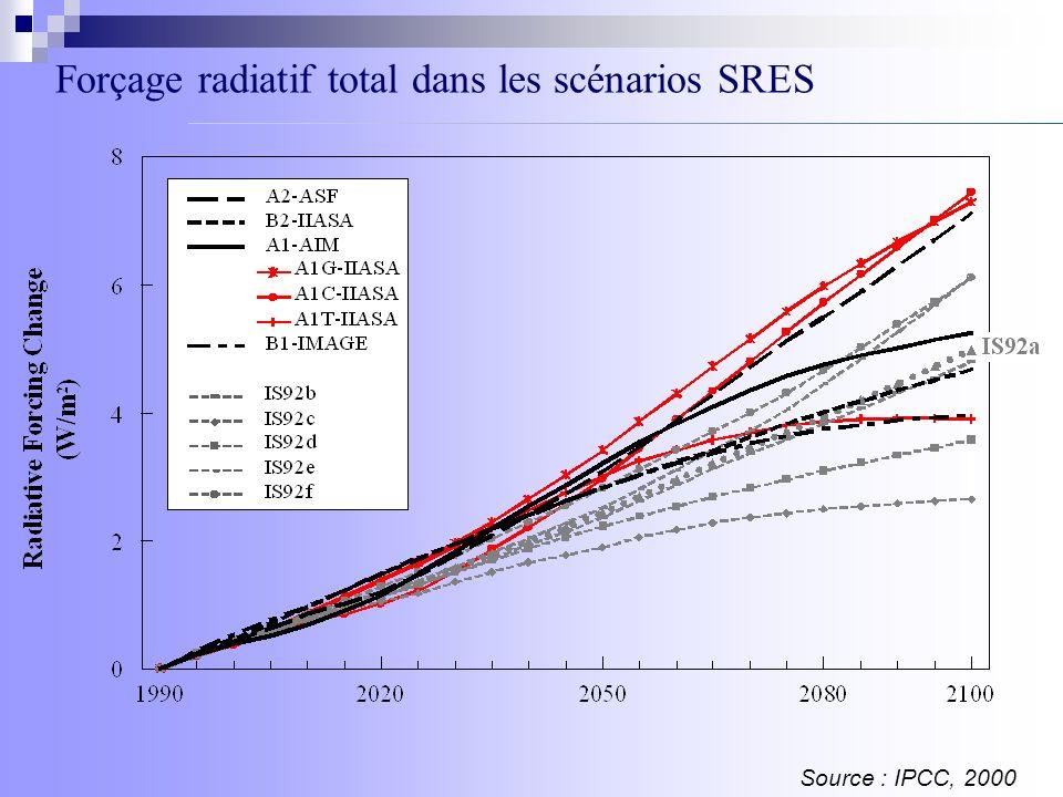 Forçage radiatif total dans les scénarios SRES Source : IPCC, 2000
