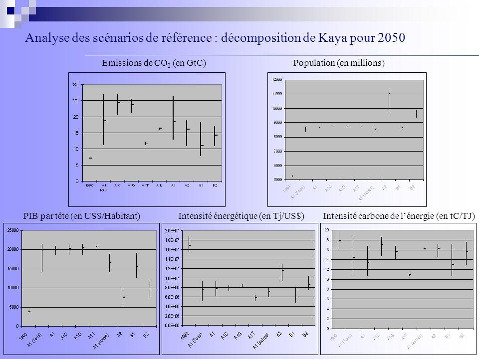 Analyse des scénarios de référence : décomposition de Kaya pour 2050 Emissions de CO 2 (en GtC)Population (en millions) PIB par tête (en US$/Habitant)
