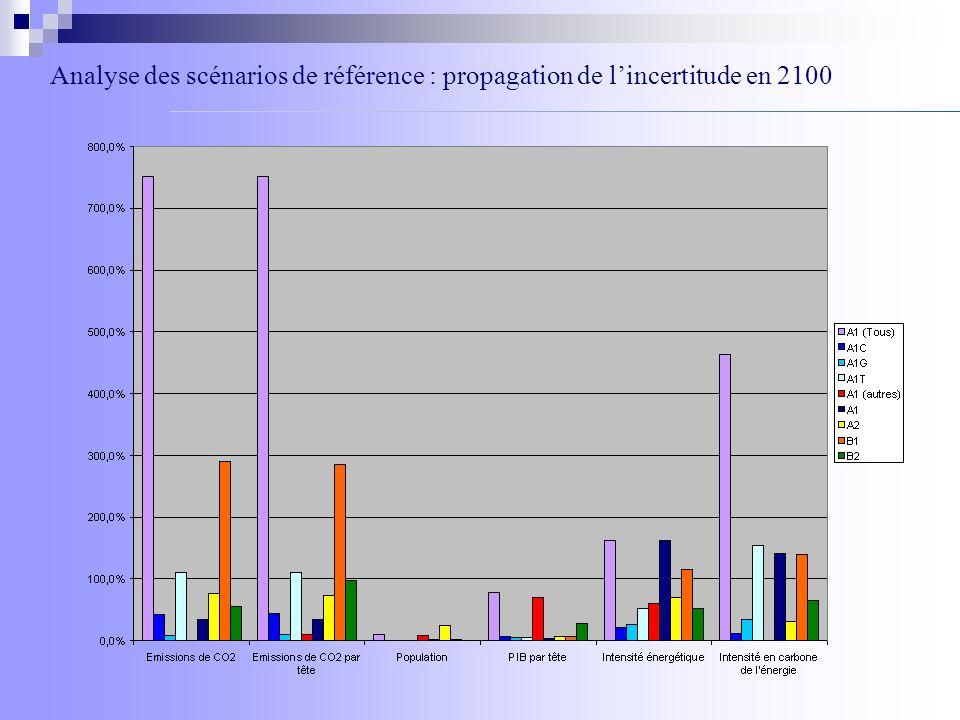 Analyse des scénarios de référence : propagation de lincertitude en 2100