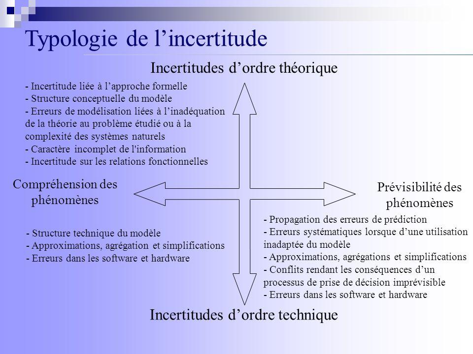 Compréhension des phénomènes Prévisibilité des phénomènes Incertitudes dordre théorique Incertitudes dordre technique Typologie de lincertitude - Incertitude liée à lapproche formelle - Structure conceptuelle du modèle - Erreurs de modélisation liées à linadéquation de la théorie au problème étudié ou à la complexité des systèmes naturels - Caractère incomplet de l information - Incertitude sur les relations fonctionnelles - Structure technique du modèle - Approximations, agrégation et simplifications - Erreurs dans les software et hardware - Propagation des erreurs de prédiction - Erreurs systématiques lorsque dune utilisation inadaptée du modèle - Approximations, agrégations et simplifications - Conflits rendant les conséquences dun processus de prise de décision imprévisible - Erreurs dans les software et hardware