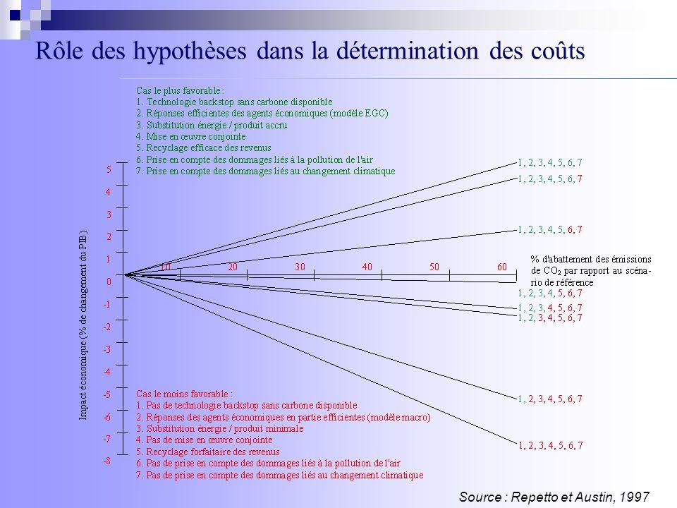 Analyse des scénarios : sources dénergies Source : IPCC, 2000 Part des différentes sources dans l énergie primaire : Données historiques et résultats des scénarios SRES