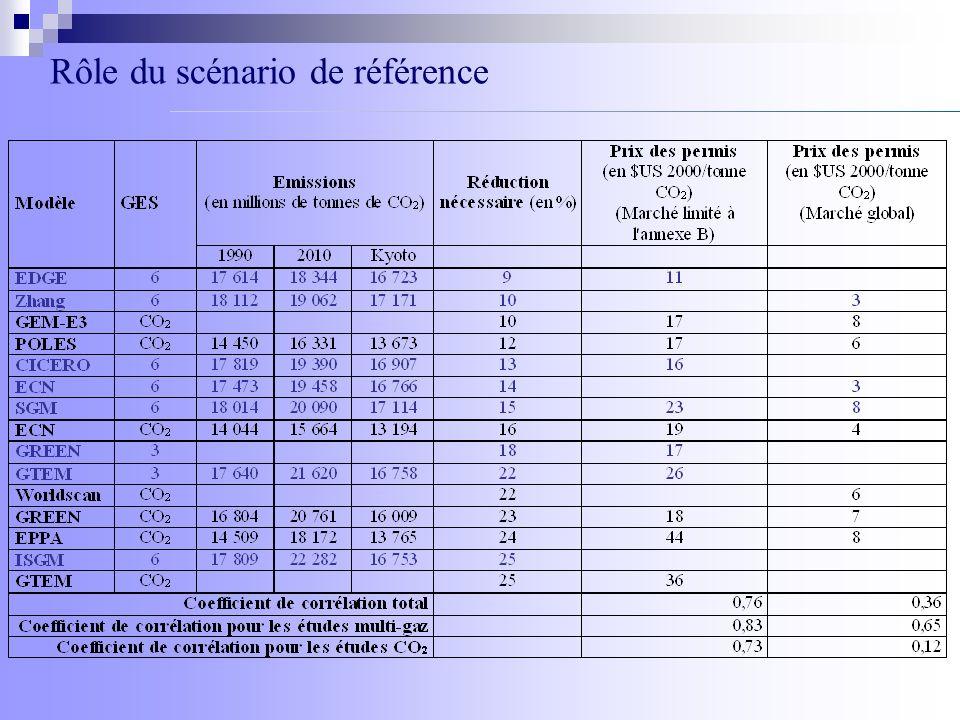 Analyse des scénarios de référence : décomposition de Kaya pour 2100 Emissions de CO 2 (en GtC)Population (en millions) PIB par tête (en US$/Habitant)Intensité énergétique (en Tj/US$)Intensité carbone de lénergie (en tC/TJ)