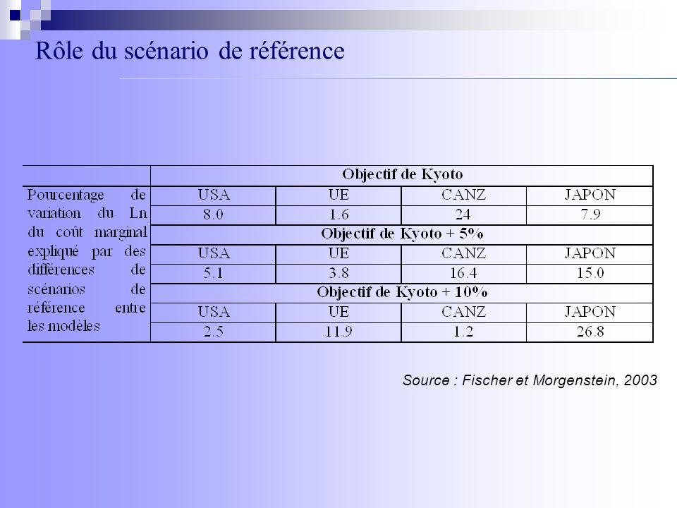Source : IPCC, 2000 Principaux indicateurs des scénarios marqueurs