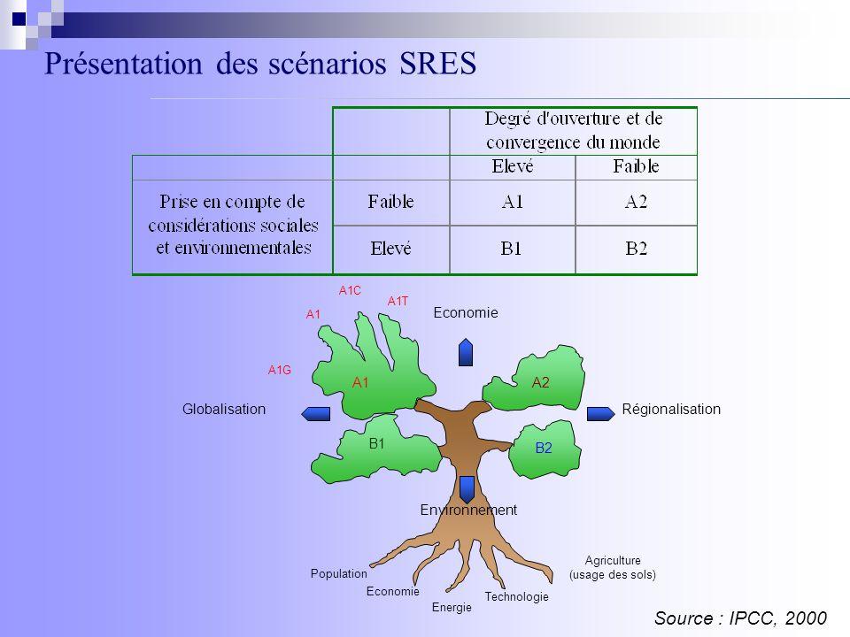 Présentation des scénarios SRES Population Economie Agriculture (usage des sols) Energie Technologie B1 A1 A1T A1C A1 A1G A2 B2 RégionalisationGlobalisation Economie Environnement Source : IPCC, 2000
