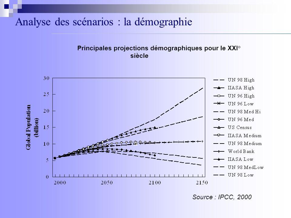 Analyse des scénarios : la démographie Principales projections démographiques pour le XXI° siècle Source : IPCC, 2000