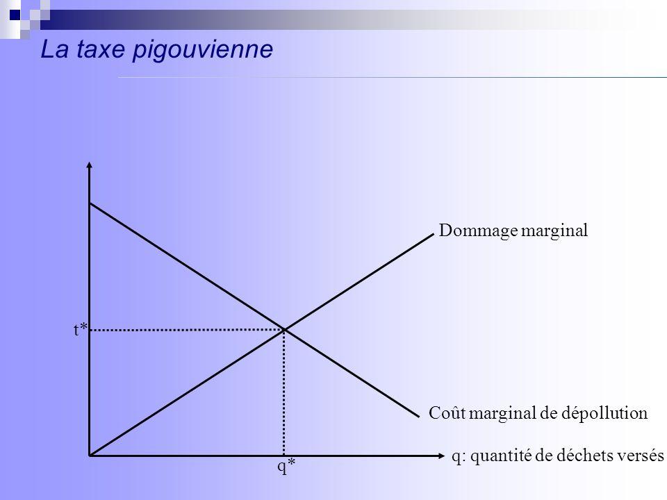 La taxe pigouvienne q: quantité de déchets versés Dommage marginal Coût marginal de dépollution t* q*