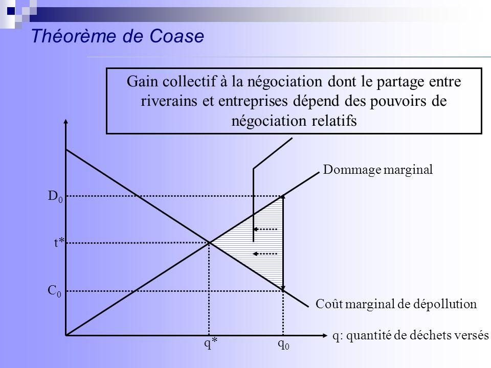Théorème de Coase q: quantité de déchets versés Dommage marginal Coût marginal de dépollution t* q*q0q0 C0C0 D0D0 Gain collectif à la négociation dont